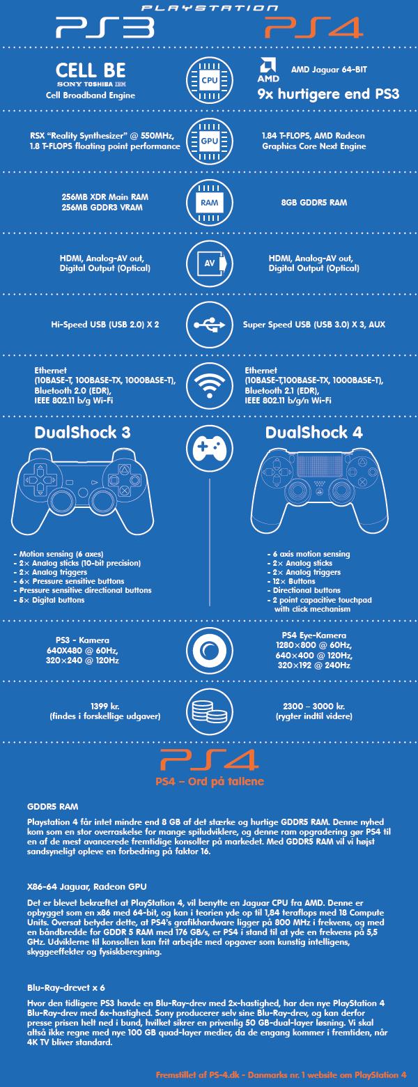 Forskelle på PlayStation 3 og PlayStation 4 infografik